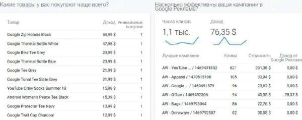 Анализ сайта в Google.Analytics
