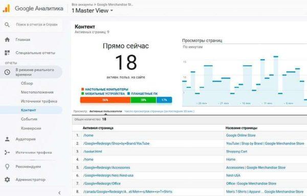 Вкладка «Контент» в Google Analytics