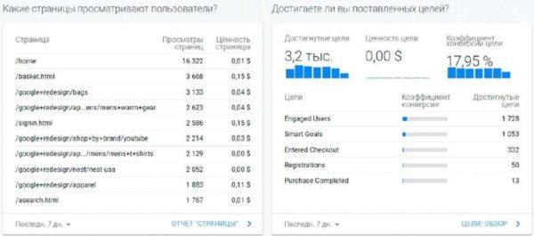 Данные о пользователях в Google Analytics