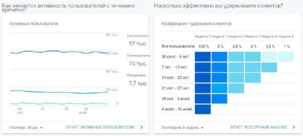 Данные по пользователям в Google Analytics