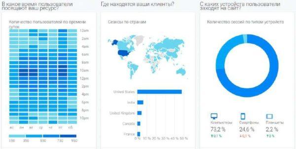 Информация о пользователях в Google Analytics