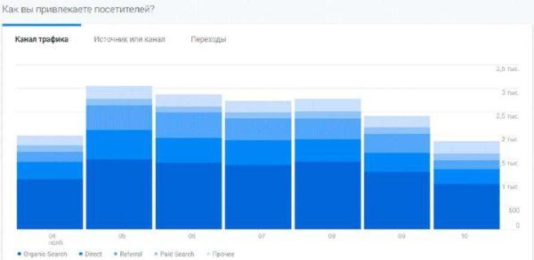Как вы привлекаете посетителей — данные Google Analytics