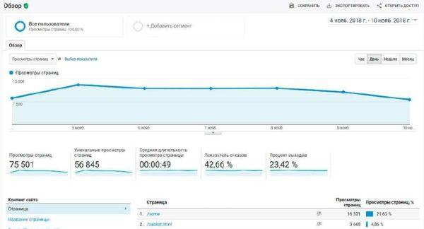 Отчет «Поведение пользователей» в Google Analytics