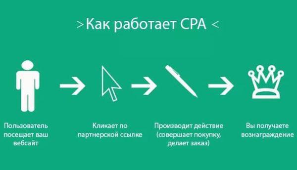 cpa 1