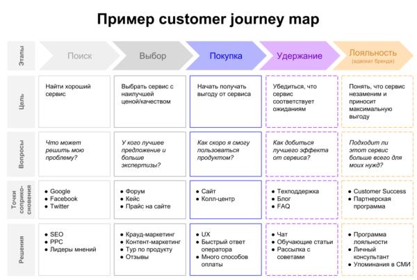 карта путешествия покупателя