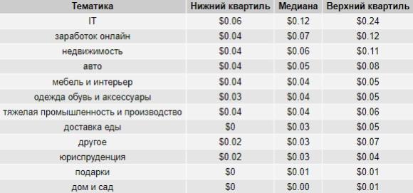 Стоимость клика в контекстно-медийной сети Google Ads в разрезе тематик