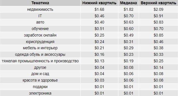 Стоимость клика в поисковой сети Google Ads в разрезе тематик