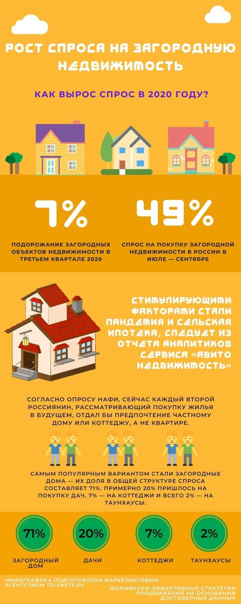 спрос на загородную недвижимость в 2020 инфографика